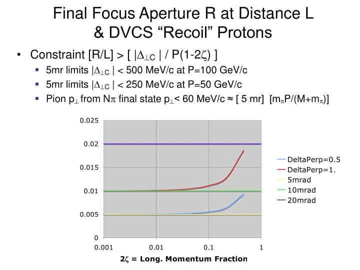Final Focus Aperture R at Distance L