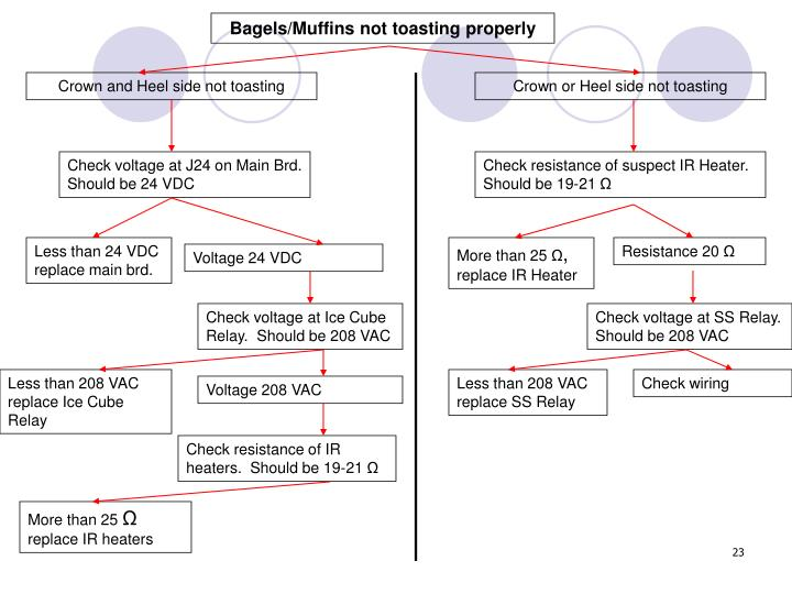 Bagels/Muffins not toasting properly