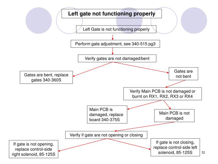 Left gate not functioning properly