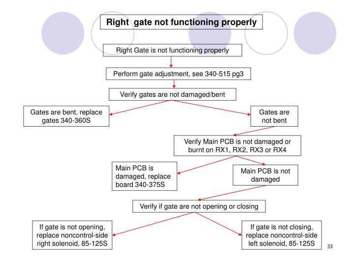 Right  gate not functioning properly