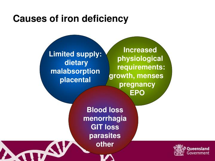 Causes of iron deficiency
