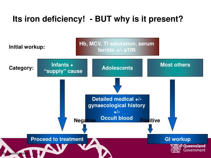 Its iron deficiency!  - BUT why is it present?