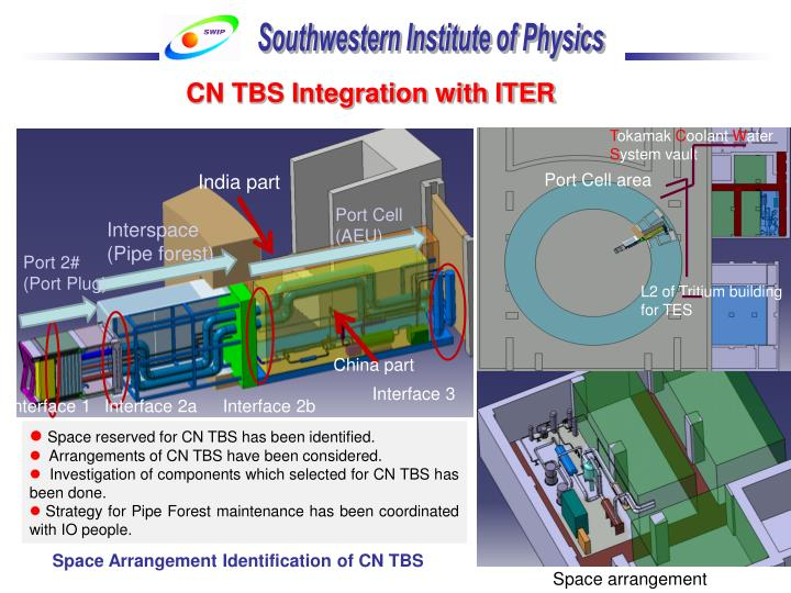 CN TBS Integration with ITER