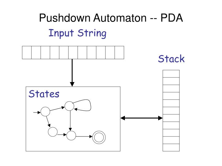 Pushdown Automaton -- PDA