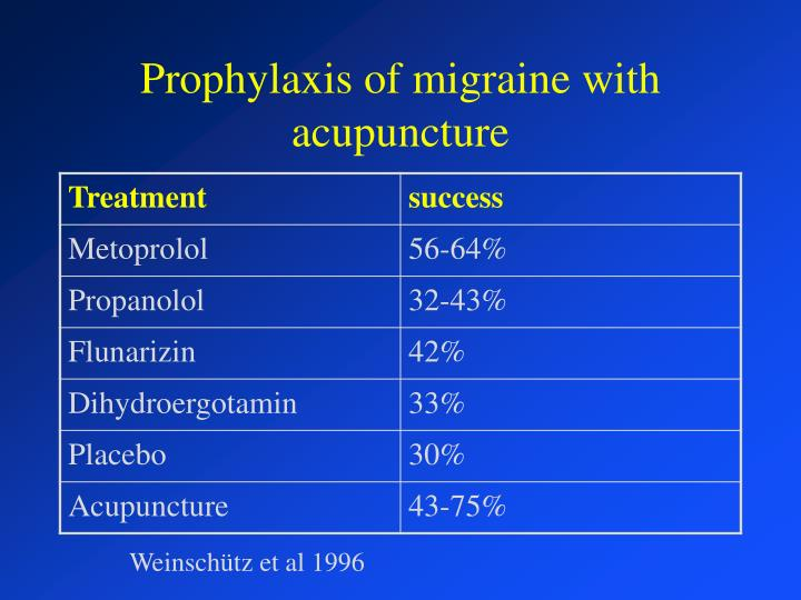 Prophylaxis of migraine with