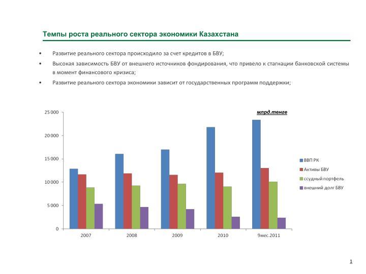 Темпы роста реального сектора экономики Казахстана