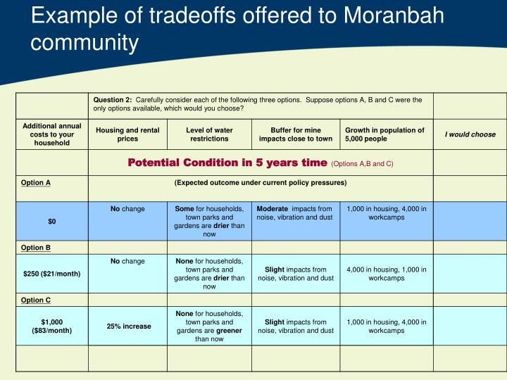 Example of tradeoffs offered to Moranbah community
