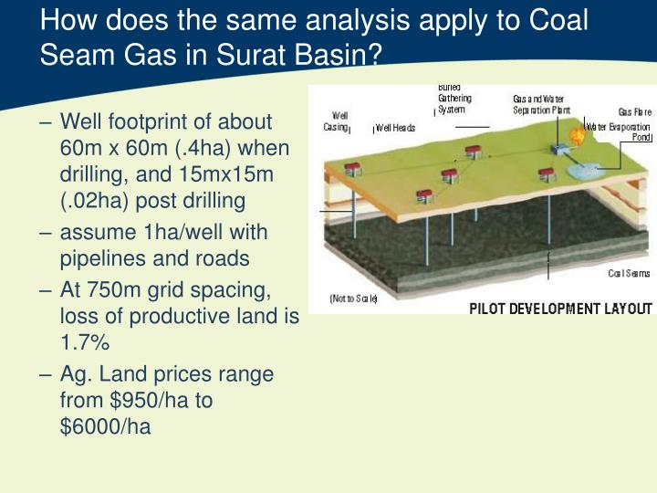 How does the same analysis apply to Coal Seam Gas in Surat Basin?