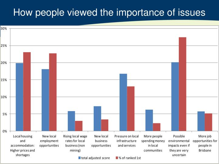 How people viewed the importance of issues