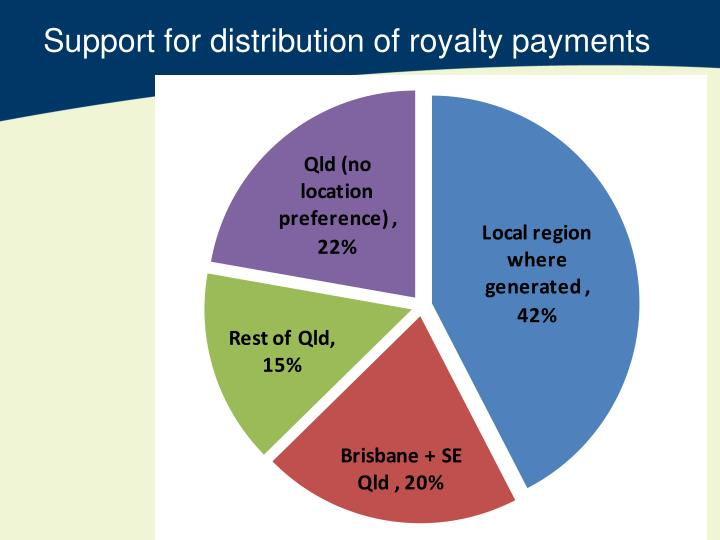 Support for distribution of royalty payments