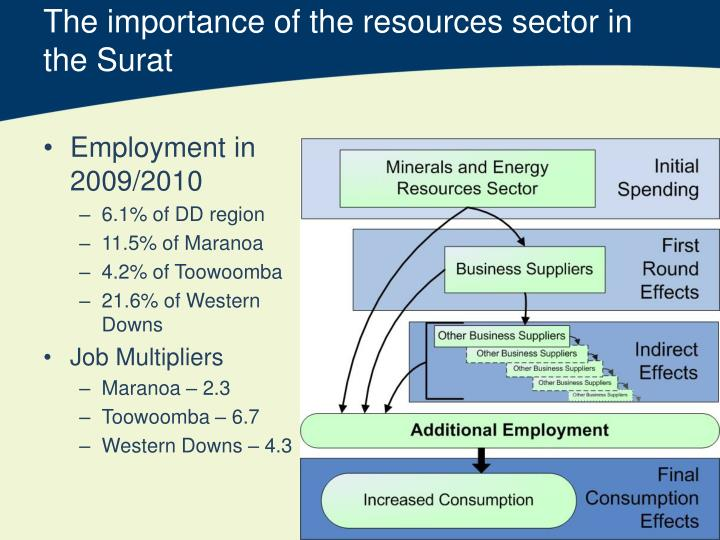 The importance of the resources sector in the Surat