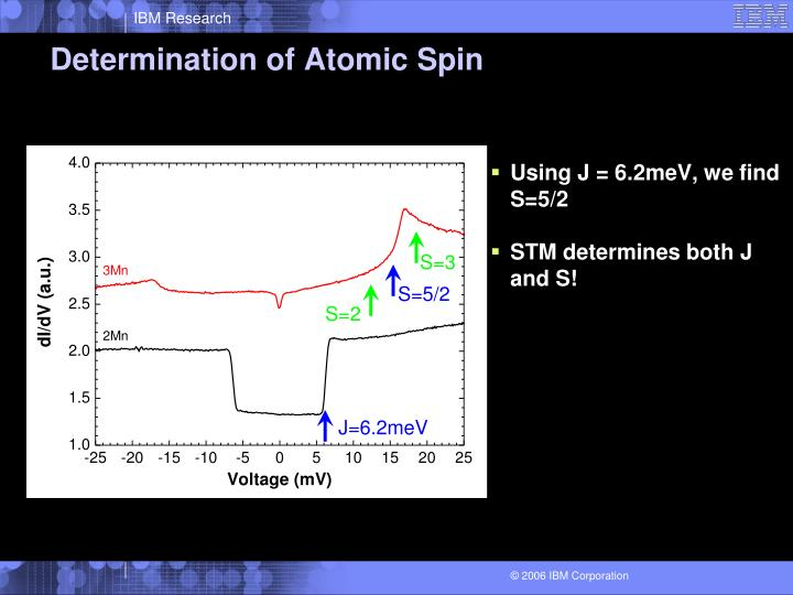 Determination of Atomic Spin