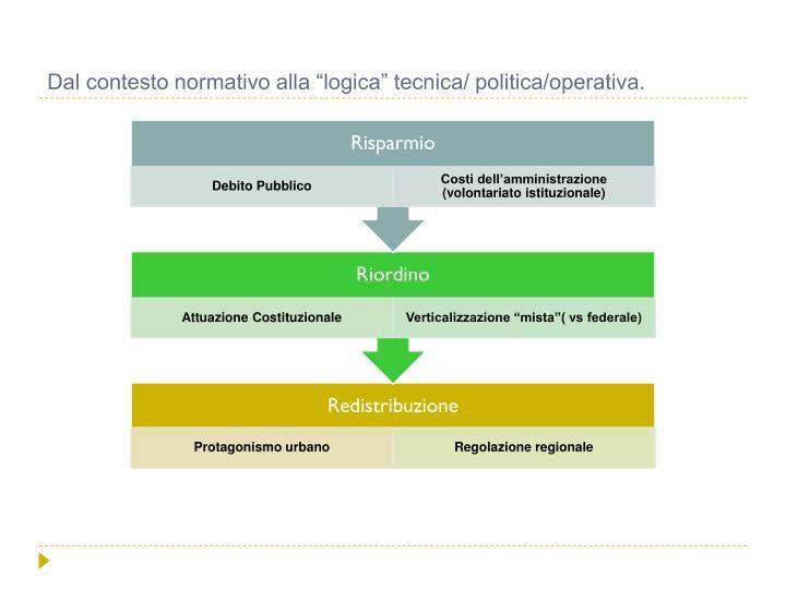 """Dal contesto normativo alla """"logica"""" tecnica/ politica/operativa."""
