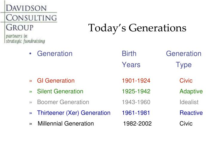 Today's Generations