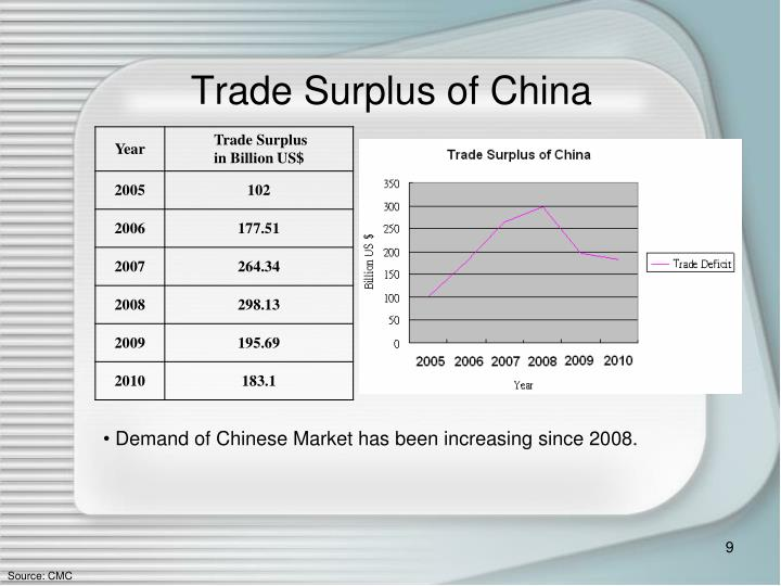 Trade Surplus of China