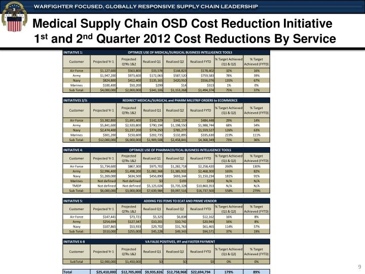 Medical Supply Chain OSD Cost