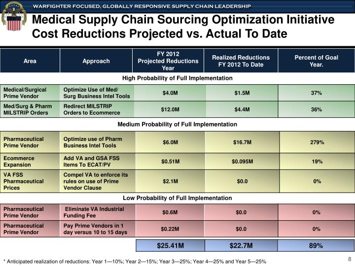 Medical Supply Chain Sourcing Optimization Initiative