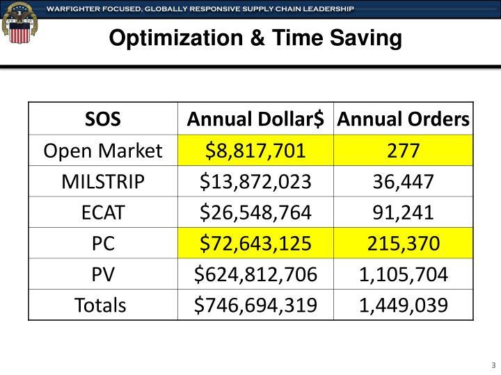 Optimization & Time Saving