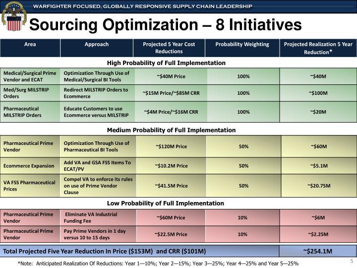 Sourcing Optimization – 8 Initiatives