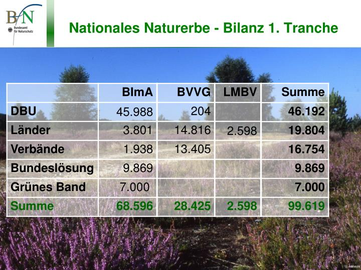 Nationales naturerbe bilanz 1 tranche