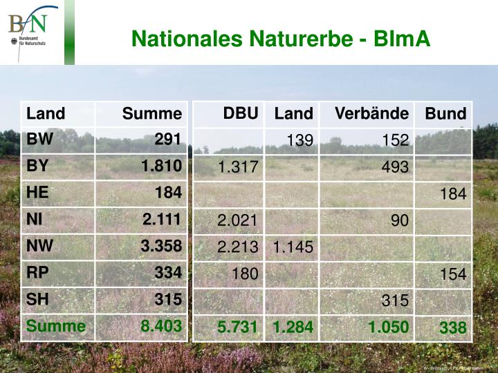 Nationales Naturerbe - BImA