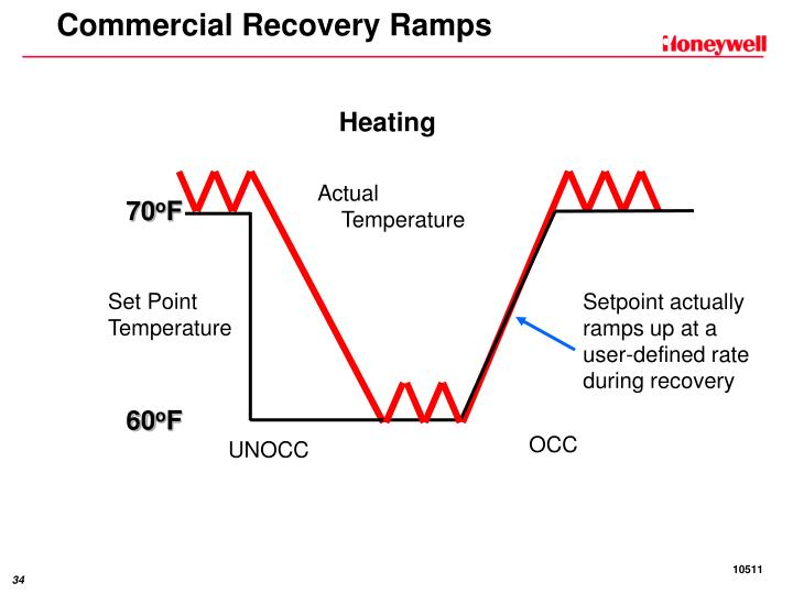 Commercial Recovery Ramps