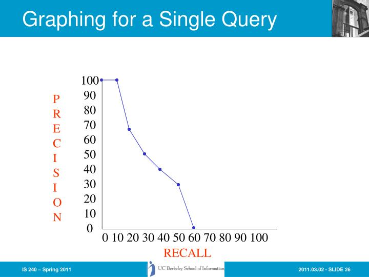 Graphing for a Single Query