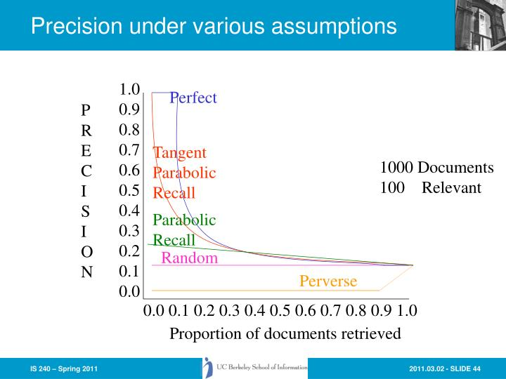 Precision under various assumptions