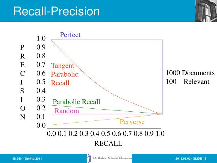 Recall-Precision