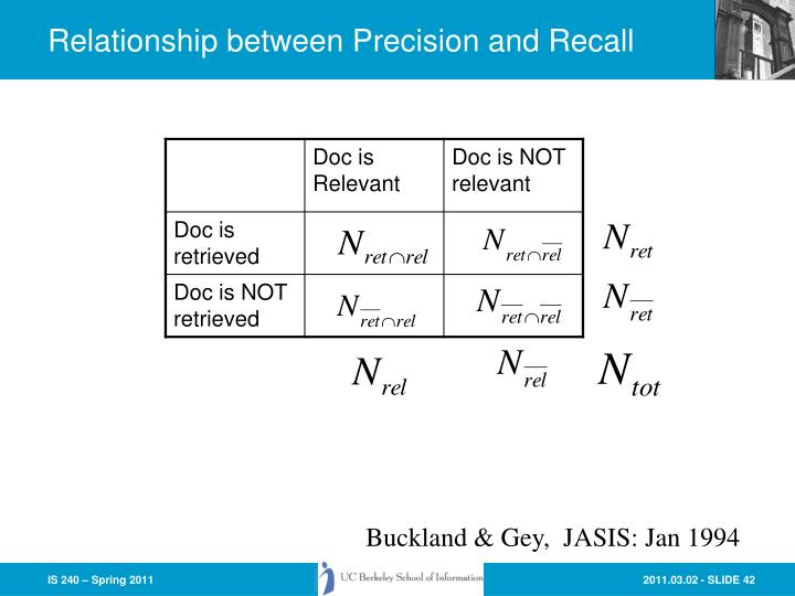 Relationship between Precision and Recall