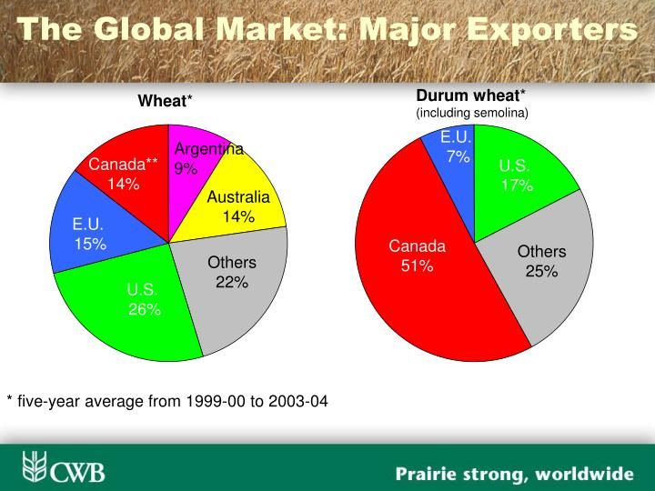 The Global Market: Major Exporters