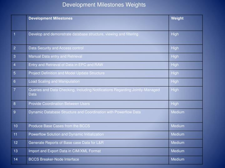 Development Milestones Weights