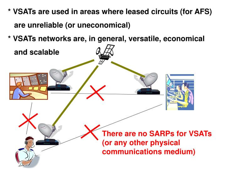 * VSATs are used in areas where leased circuits (for AFS)