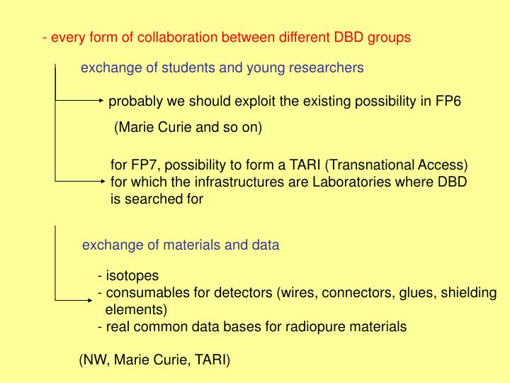 - every form of collaboration between different DBD groups