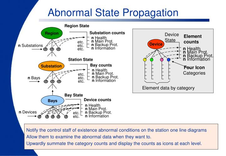 Abnormal State Propagation