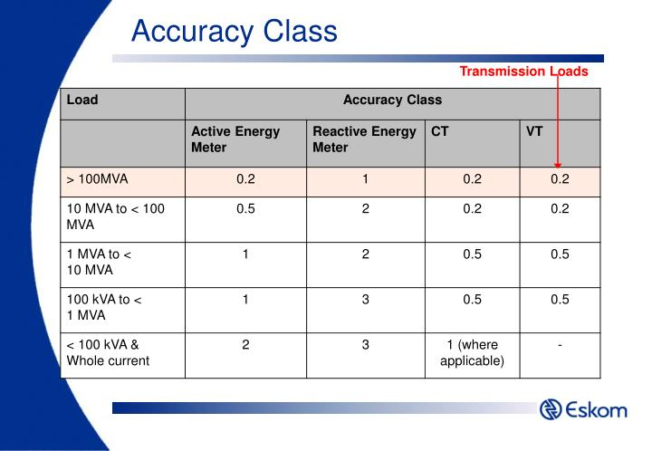 Accuracy Class