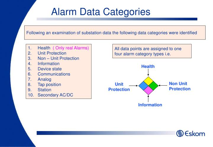 Alarm Data Categories