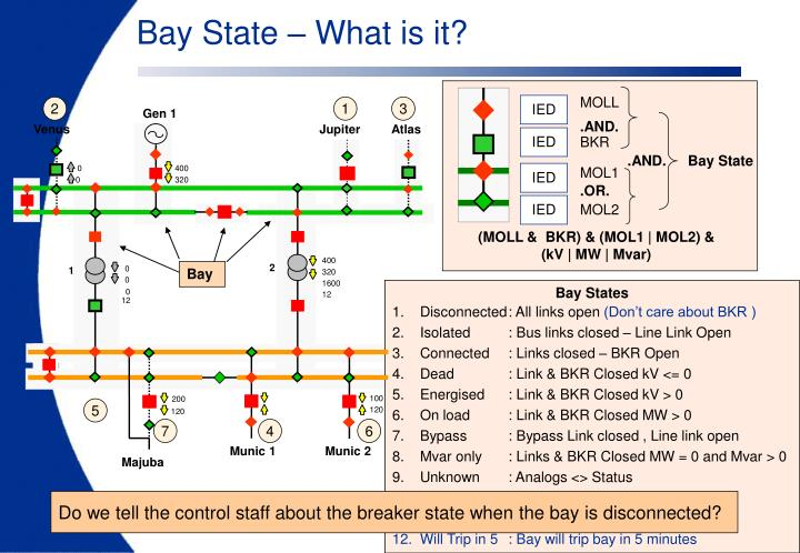 Bay State – What is it?