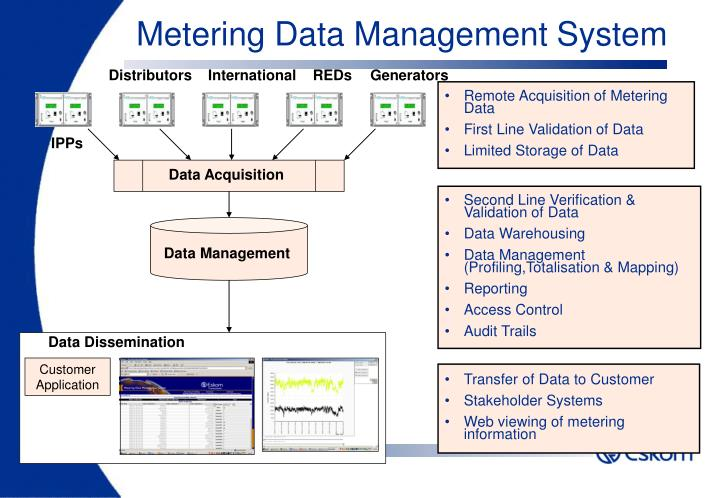 Metering Data Management System