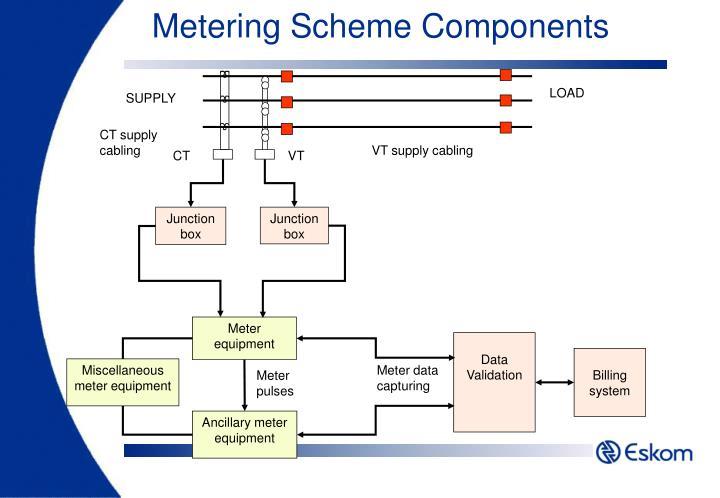 Metering Scheme Components