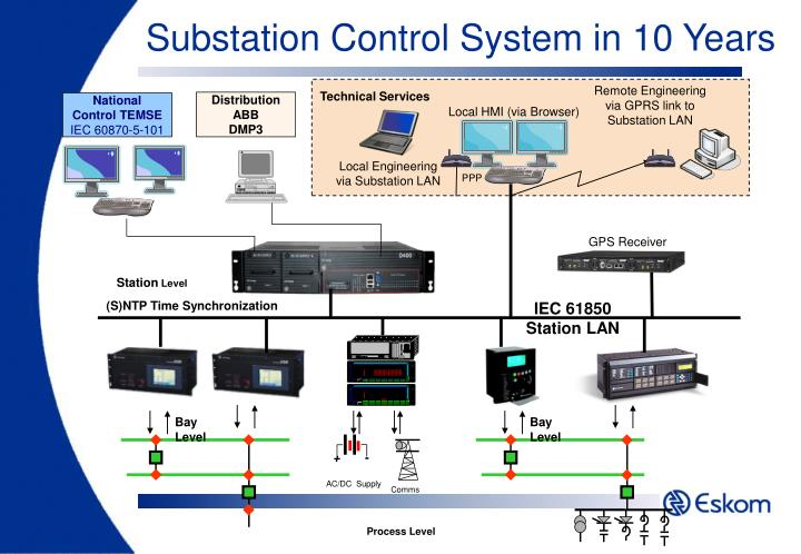 Substation Control System in 10 Years