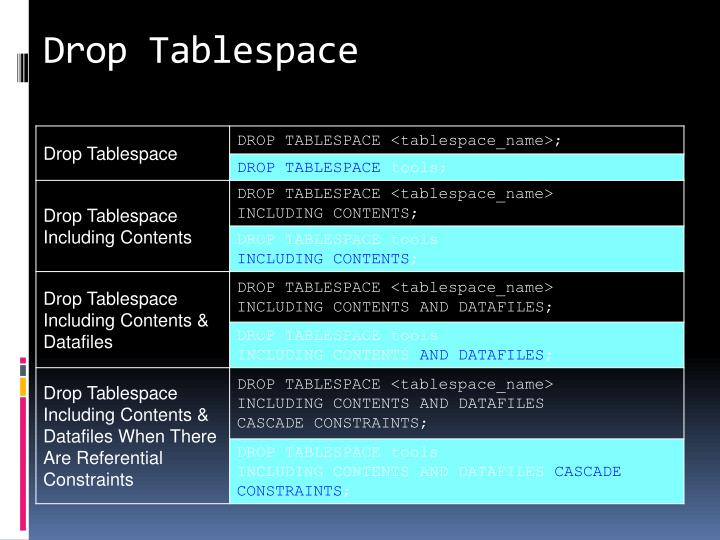Drop Tablespace
