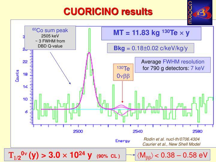 CUORICINO results