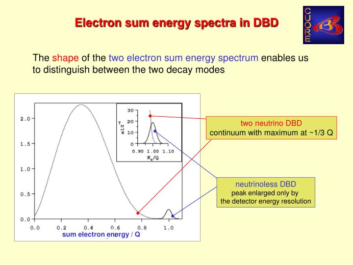 Electron sum energy spectra in DBD