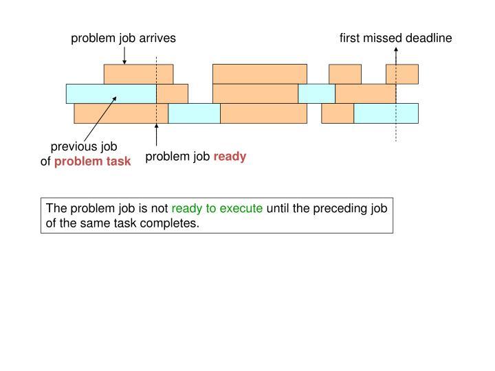 problem job arrives