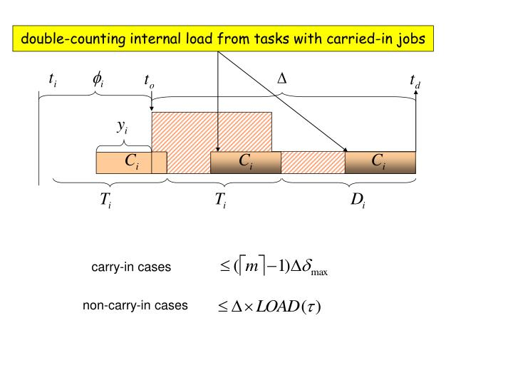 double-counting internal load from tasks with carried-in jobs