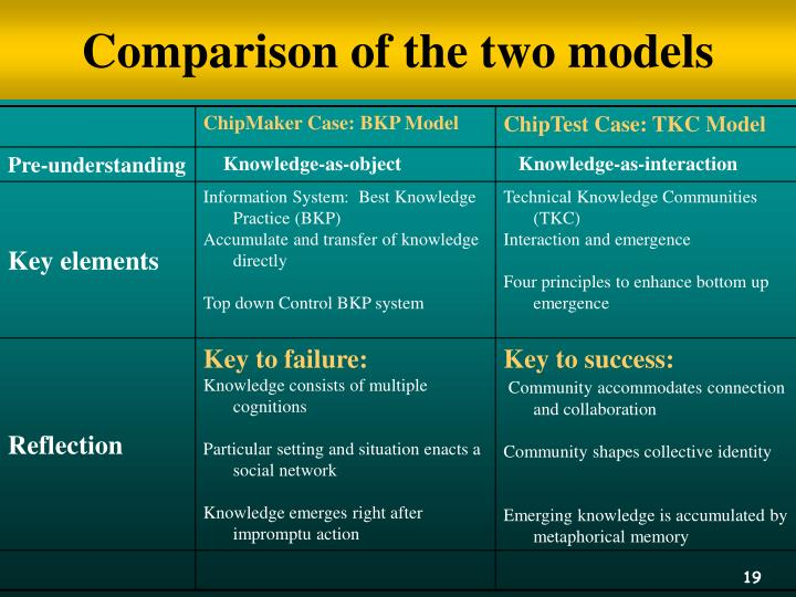 Comparison of the two models