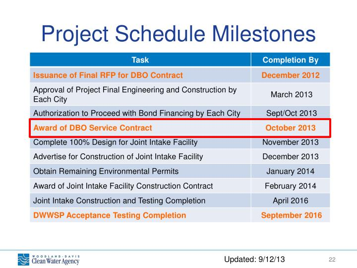 Project Schedule Milestones