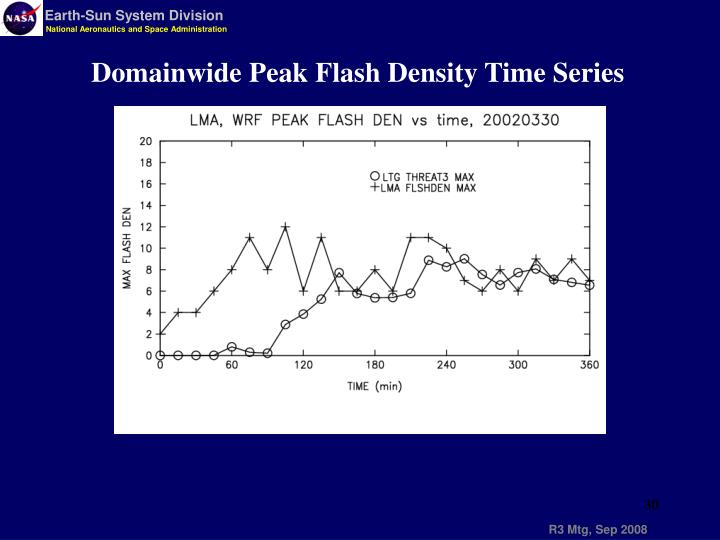Domainwide Peak Flash Density Time Series