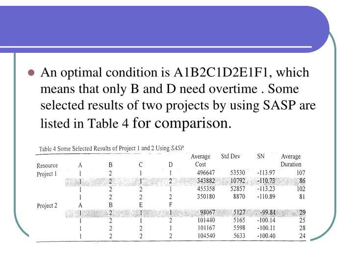 An optimal condition is A1B2C1D2E1F1, which means that only B and D need overtime . Some selected results of two projects by using SASP are listed in Table 4